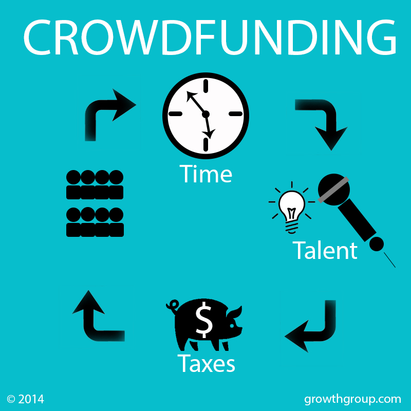 Crowdfunding costs music businesses in time, talent, and taxes.